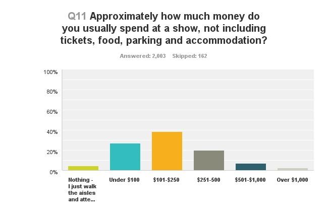 icv2 new eventbrite survey reveals convention demographics